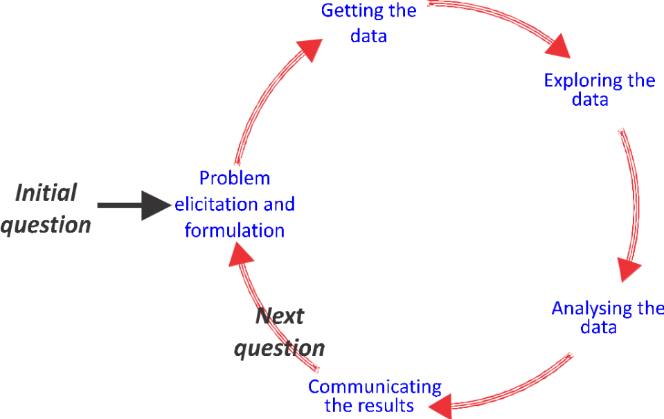 Data Science Cycle