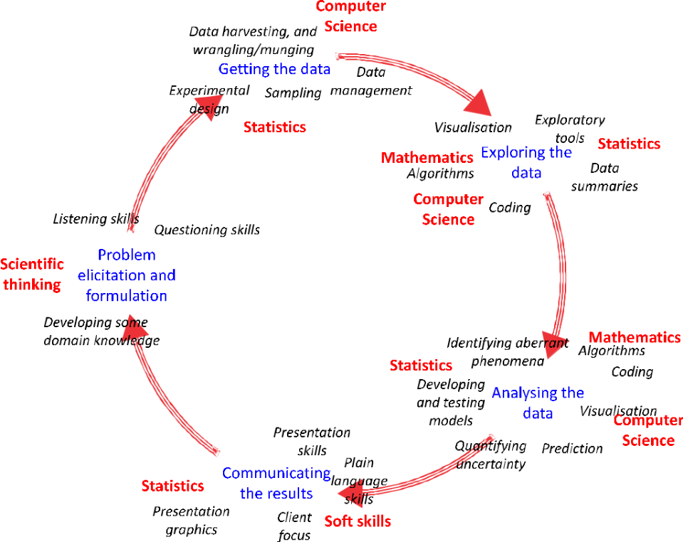 Data Science Cycle - Detailed View